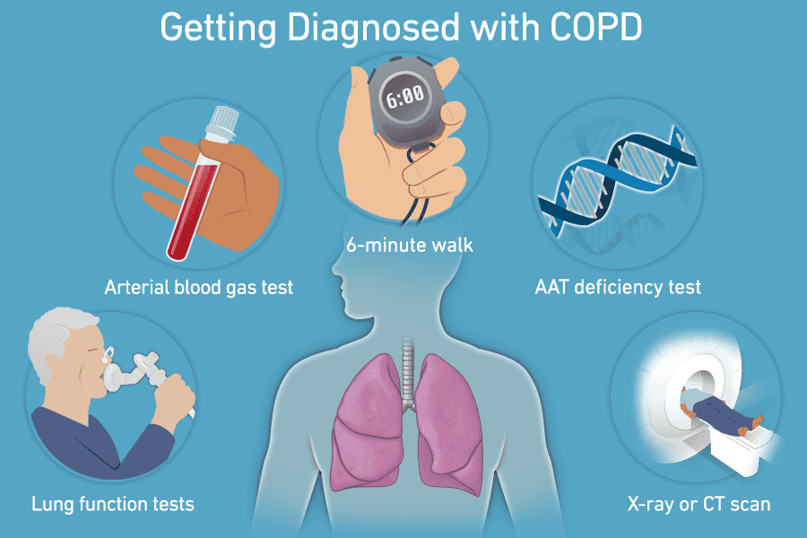 Homeopathy Medicines Of COPD