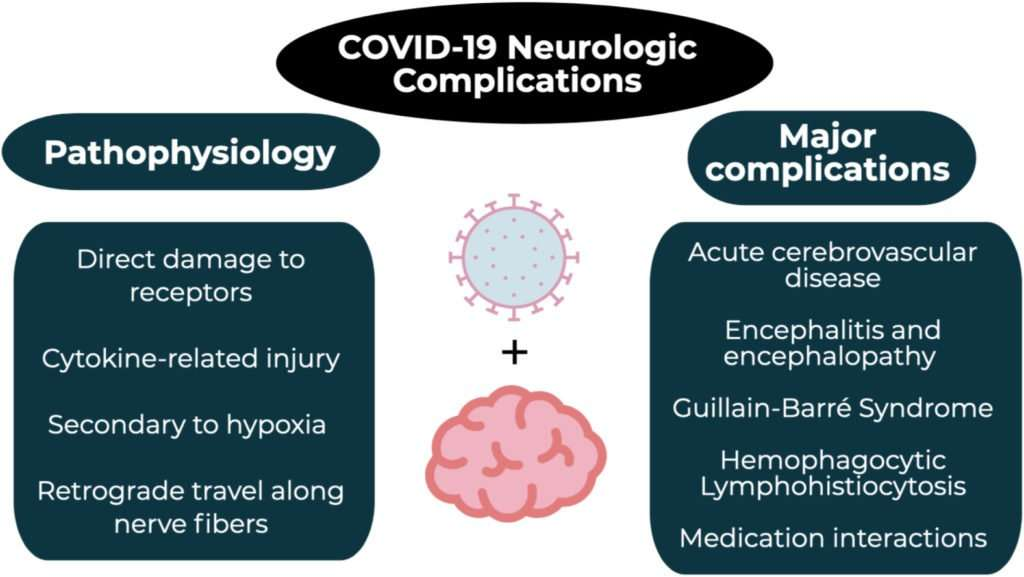 treatment for post-covid complications
